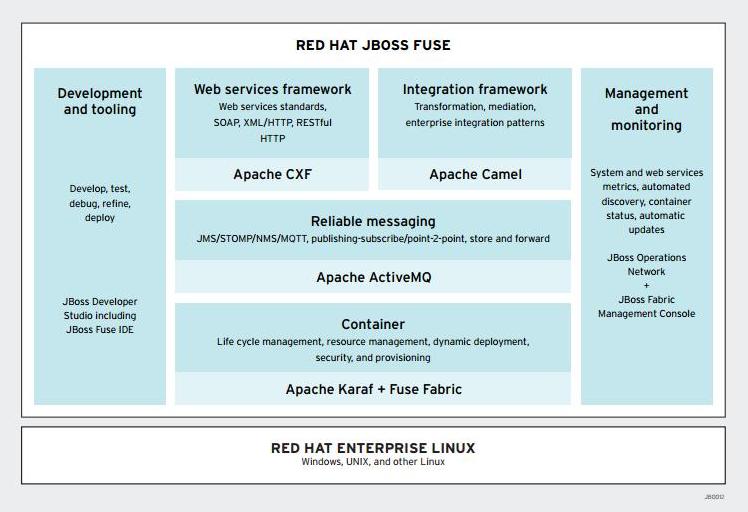 JBoss Fuse 2