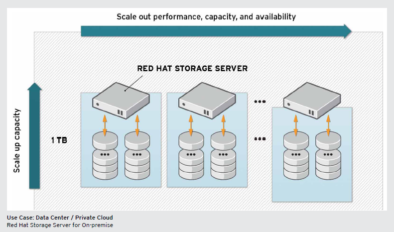 Red Hat Storage Server 1