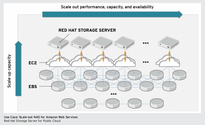Red Hat Storage Server 2