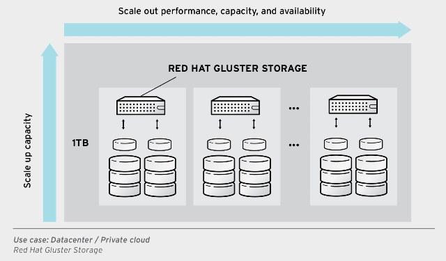 Gluster_1_Datacenter_Private_cloud
