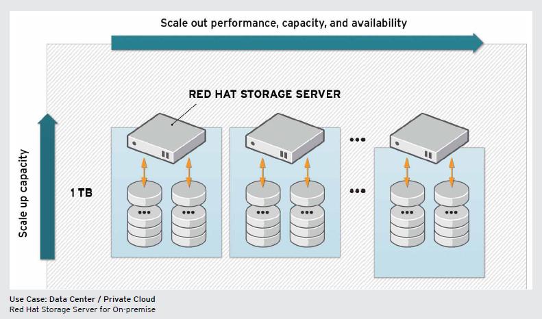 Red Hat Storage Server 1