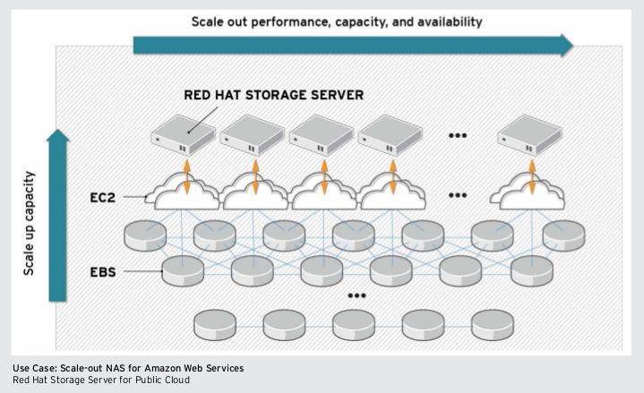 Red Hat Storage Server 2