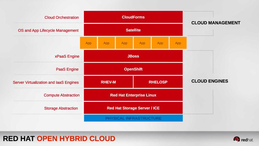 Red-Hat-open-hybrid-cloud-1000x563_0