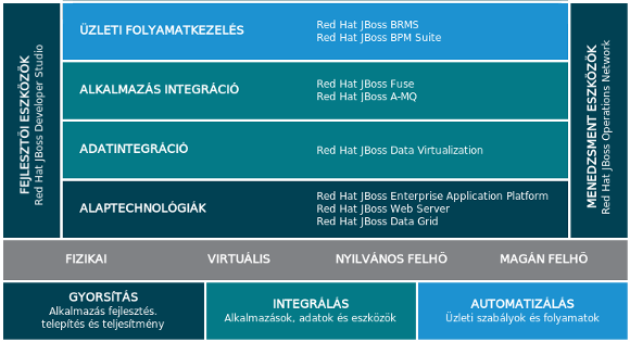 jboss middleware portfolio 2015