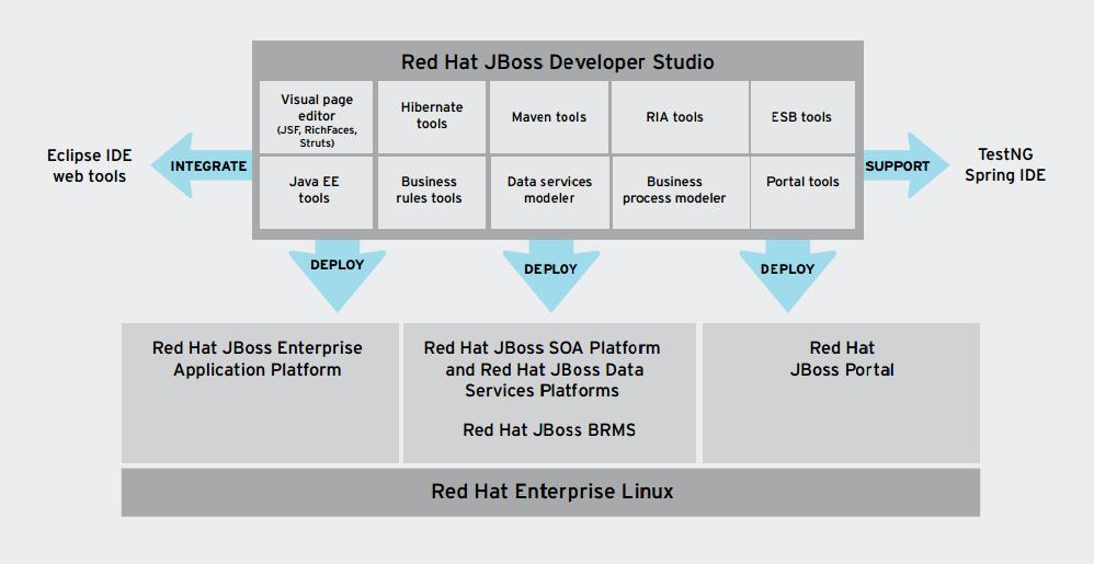 jboss developer studio weblapra