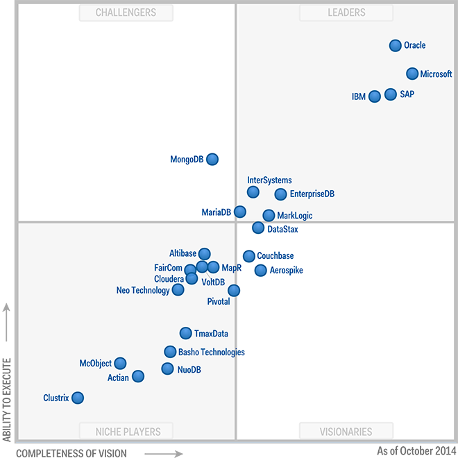 final_gartner_mq_graph_2014