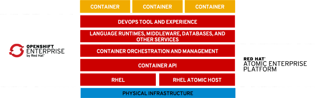 rht-atomic-enterprise-openshift