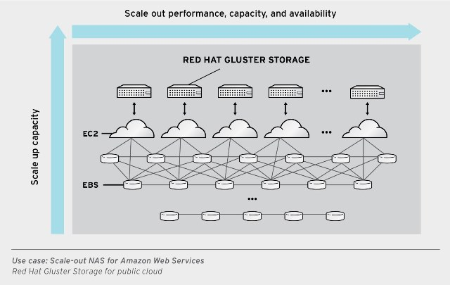 Gluster_2_Scale_out_NAS