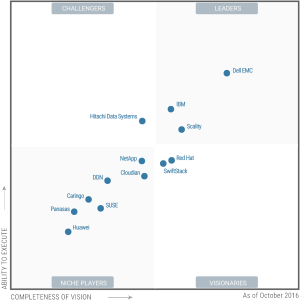 Magic Quadrant for Distributed File Systems and Object Storage