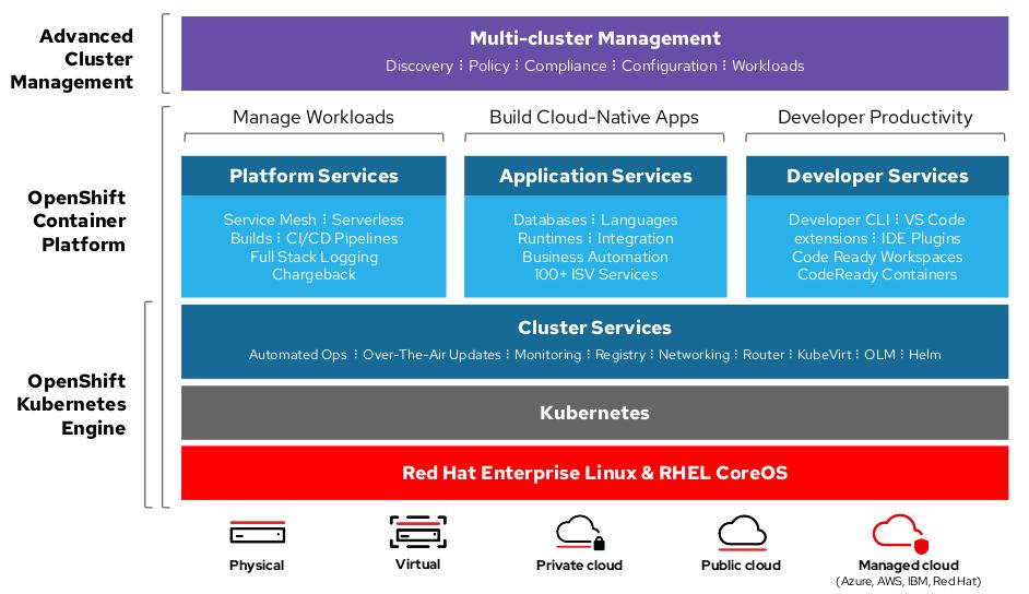 OpenShift Container Platform