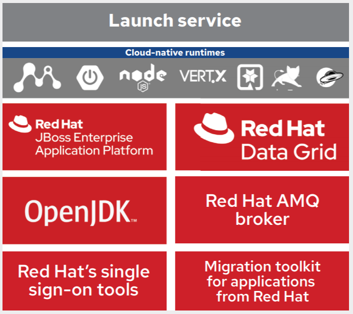 Red Hat Runtimes components